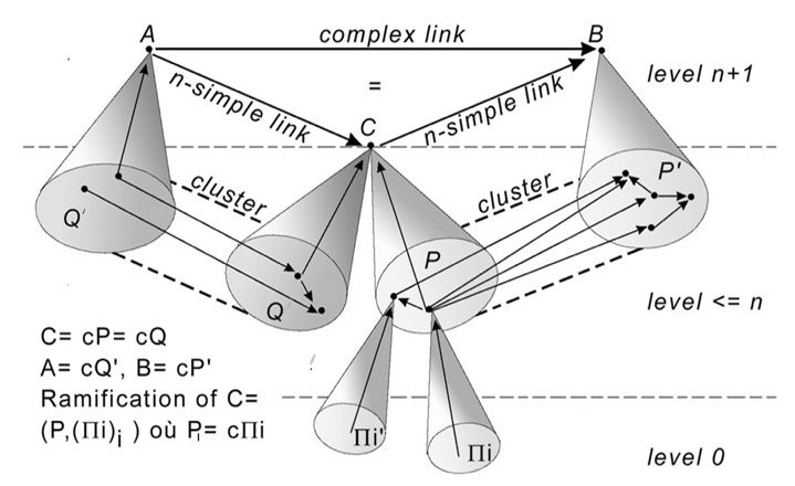 Figure 2: Simple and complex links
