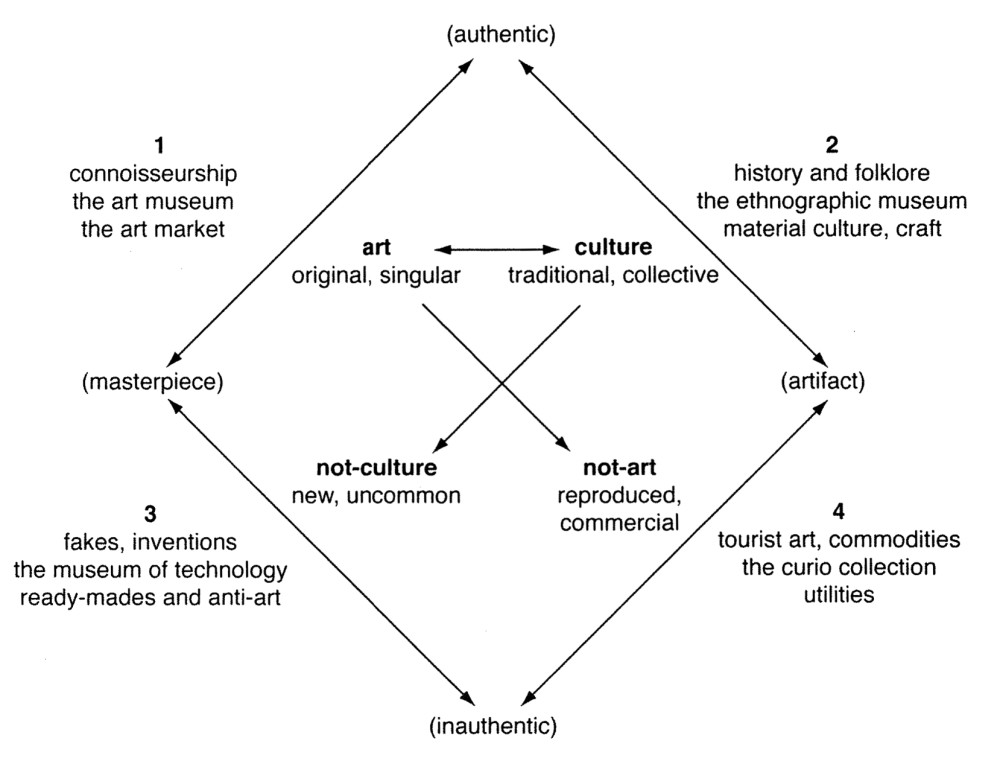 """Art-Culture System: a Machine for Making Authenticity"", diagram by James Clifford. From The Predicament of Culture: Twentieth Century Ethnography Literature and Art."
