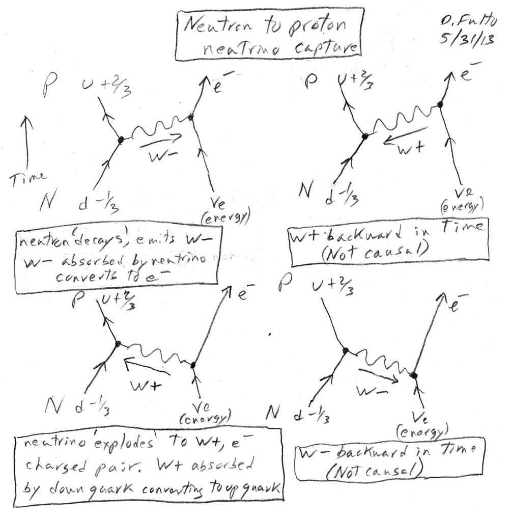 Four Feynman diagrams (Donald E. Fulton, 2015)
