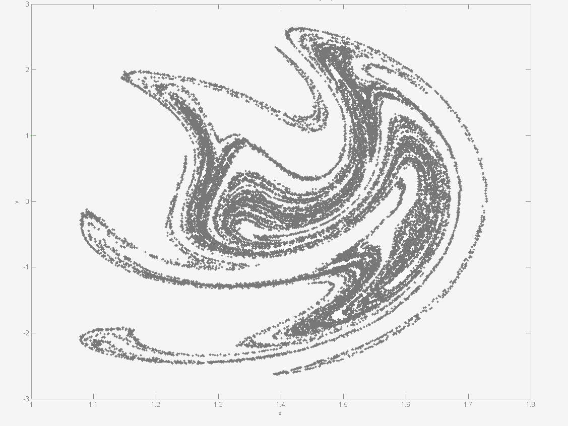 Section de Poincaré d'une activité pendulaire chaotique (Simple Phase)